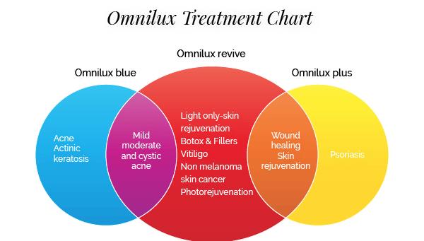CSC_omnilux-treatmentchart_Omnilux